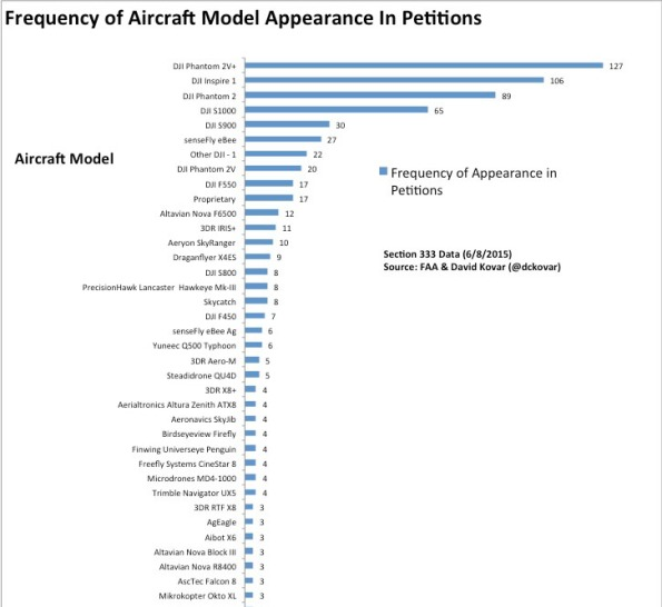 UAV model popularity-cropped