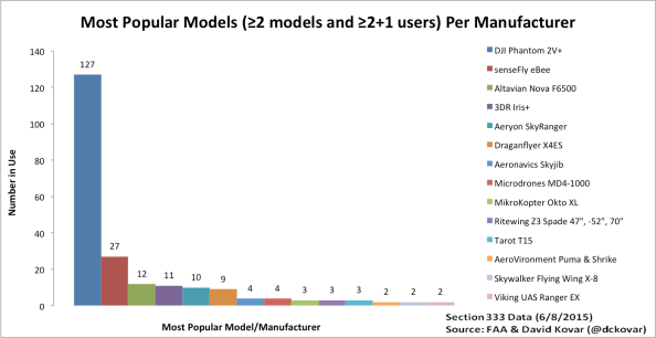 UAV model popularity-multiple models