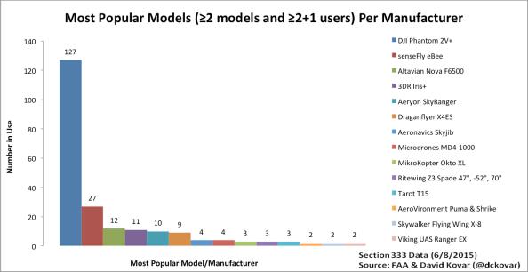 UAV model popularity-multiple models