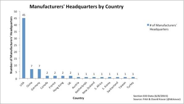 UAV vendor countries